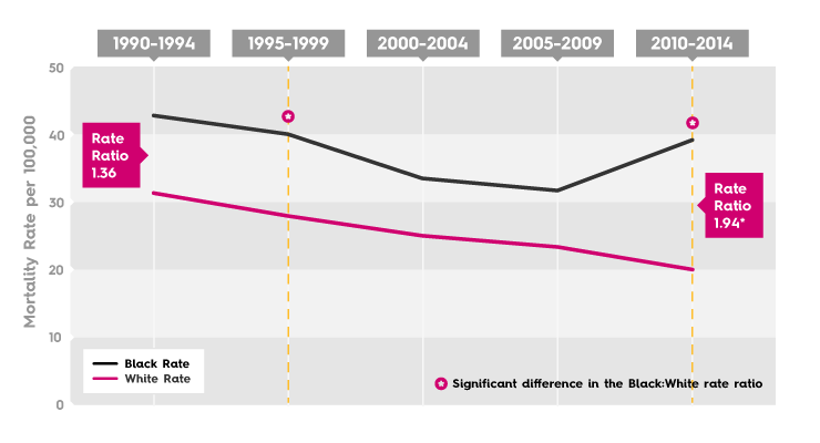 Breast Cancer Mortality Rate - Austin