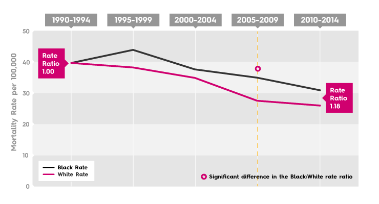 Breast Cancer Mortality Rate - Cleveland