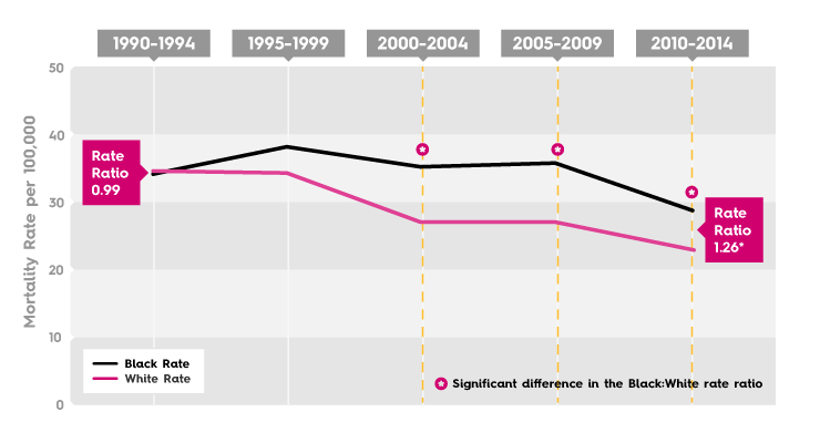 Breast Cancer Mortality Rate - Columbus