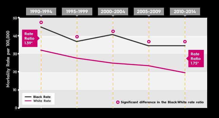 Breast Cancer Mortality Rate - Dallas