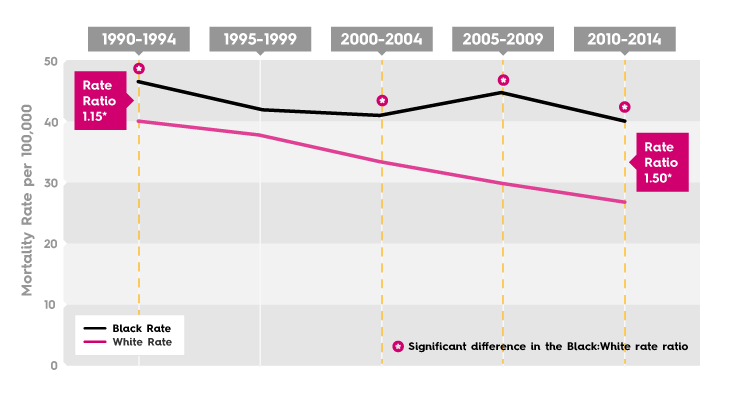 Breast Cancer Mortality Rate - Houston