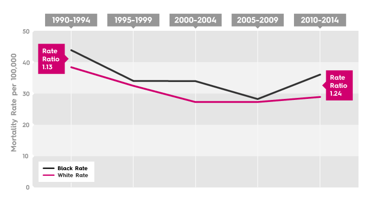 Breast Cancer Mortality Rate - Long Beach