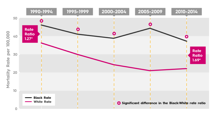 Breast Cancer Mortality Rate - Memphis