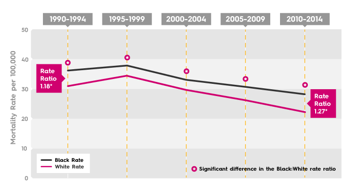 Breast Cancer Mortality Rate - New York