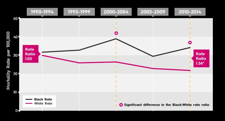 Breast Cancer Mortality Rate - Oklahoma City