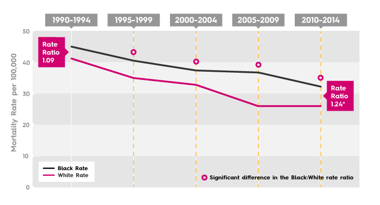 Breast Cancer Mortality Rate - Philadelphia