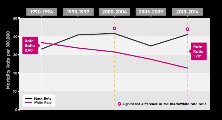 Breast Cancer Mortality Rate - San Antonio