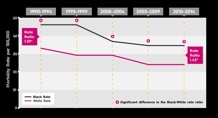 Washington DC Breast Cancer Disparity chart