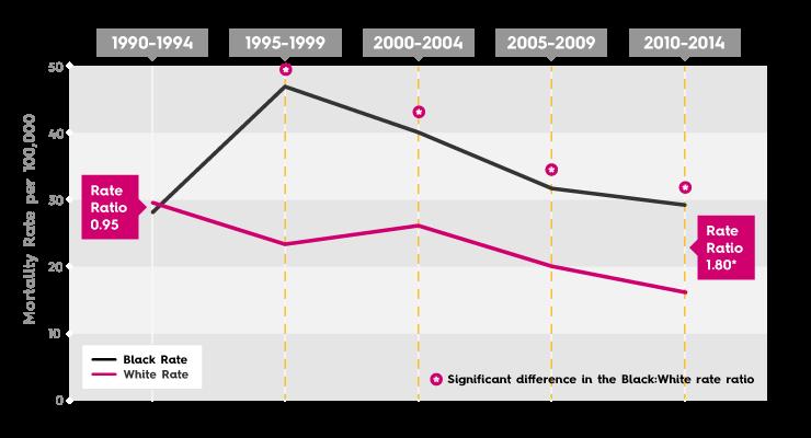 Wichita Kansas Breast Cancer Disparity graphic